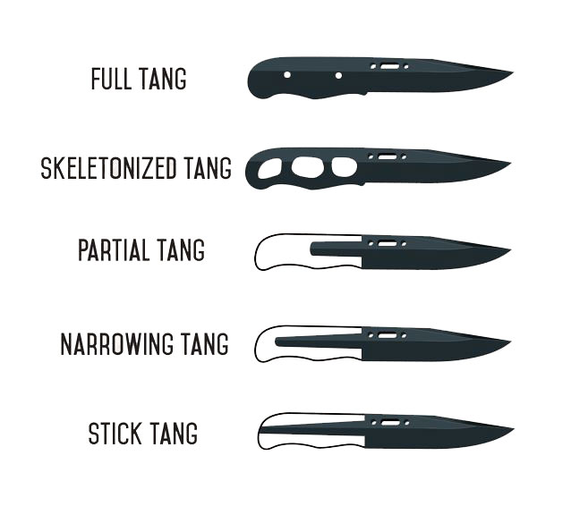 What does Knife tang means in a knife